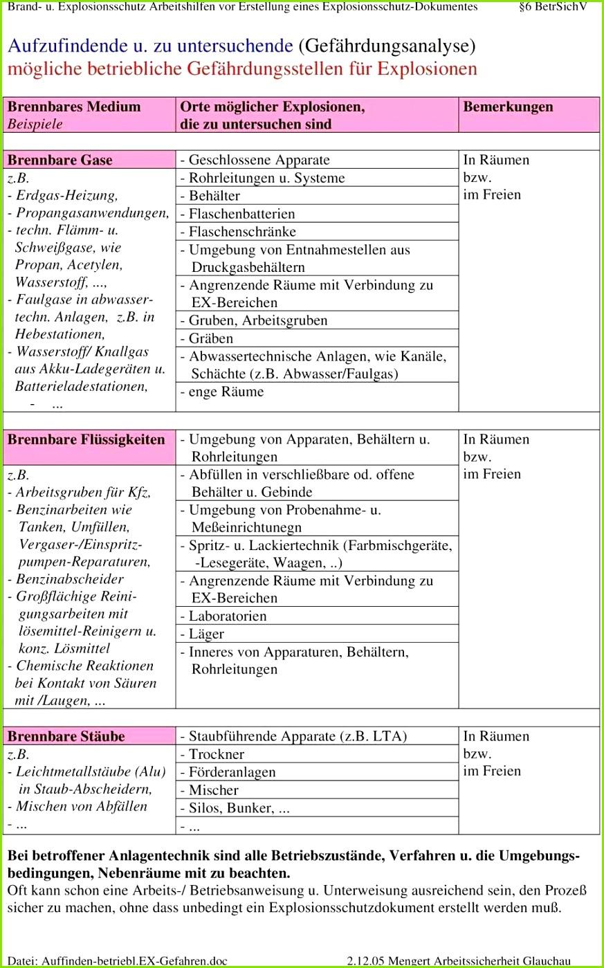 Arbeitsschutzbelehrung Vorlage Frisch Betriebliche Unterweisung Vordruck Vorstellung – Kompendium