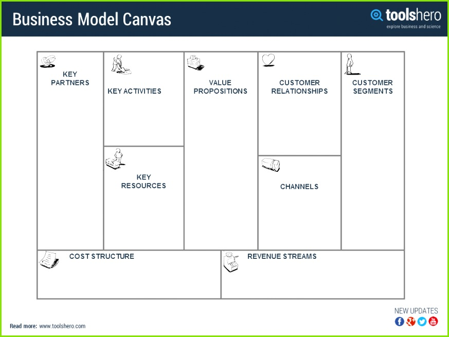 Business model canvas explained & template organisational strategy and deployment tool ToolsHero