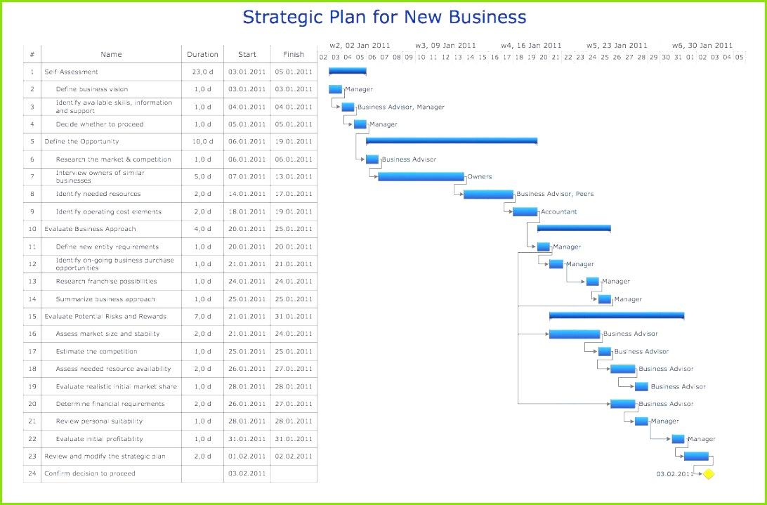 Wie Erstellt Man Einen Businessplan Kostenlos Businessplan Vorlage Kostenlos Download Ideen Frisches Businessplan