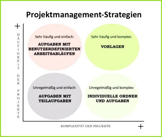 projektmanagement strategien 624x530