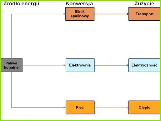 Prześledźmy sytuację od końca czyli od zużycia Energię zużywamy przede wszystkim w transporcie jako prąd zasilający nasze urządzenia w domach fabrykach