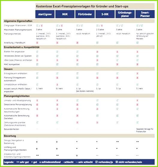 Investitionsrechnung Immobilien Excel Vorlage Luxus 6 Kostenlose Excel Finanzplanvorlagen Im Vergleichstest