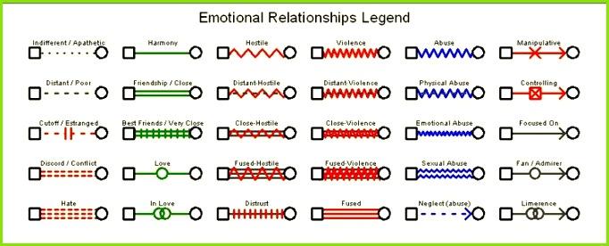 Emotional Relationship Symbols in a Genogram
