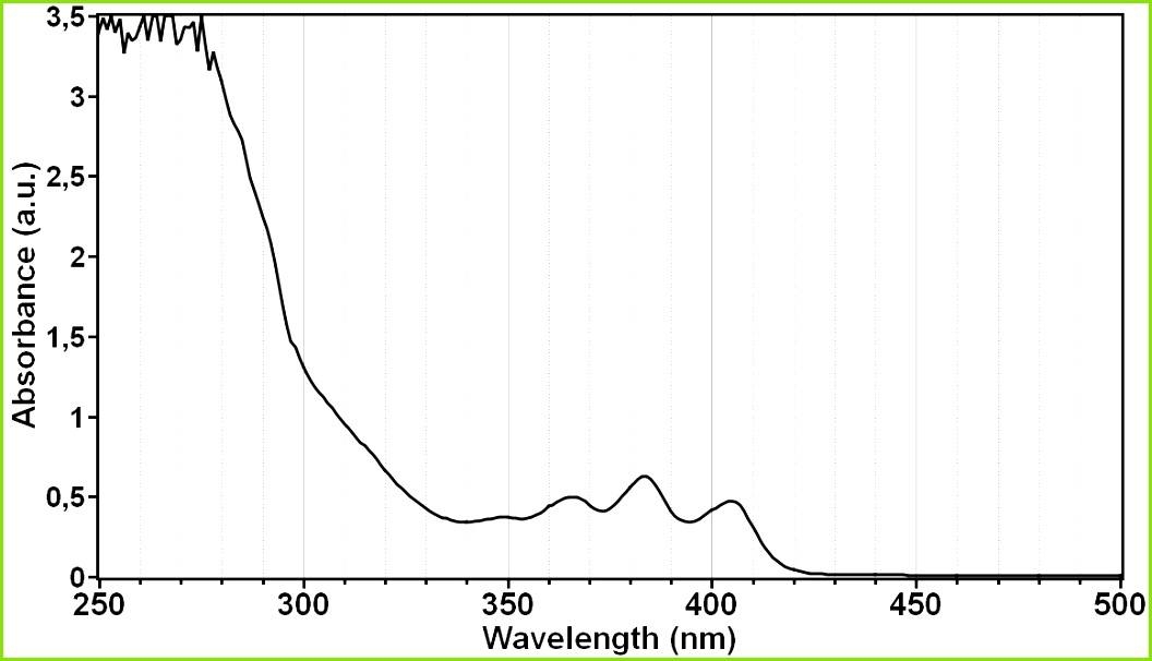 Fig 3 Spectral absorbance of Formlabs CLEAR resin diluted with Tetrahydrofuran Measured with a SPECTROstar Nano sensitivity OD range 0 to 4 OD
