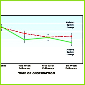 Mean value of average pain ratings across four observation periods for subjects in the active vs