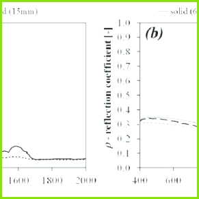 a spectral reflection coefficient for a PCM layer DGU PCM of 15mm in solid