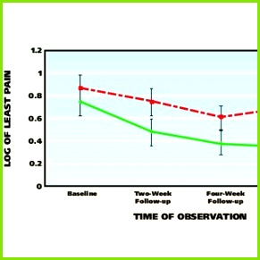Mean value of log least pain ratings across four observation periods for subjects in