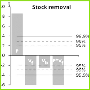 Parameter estimates for the selected role variables roughness stock removal temperature