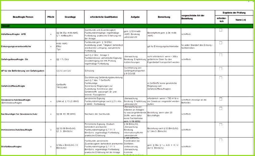 Betriebsbeauftragter GefStoffV TRGS 400 64 od 13 2 WHG Sachkunde und Zuverlässigkeit