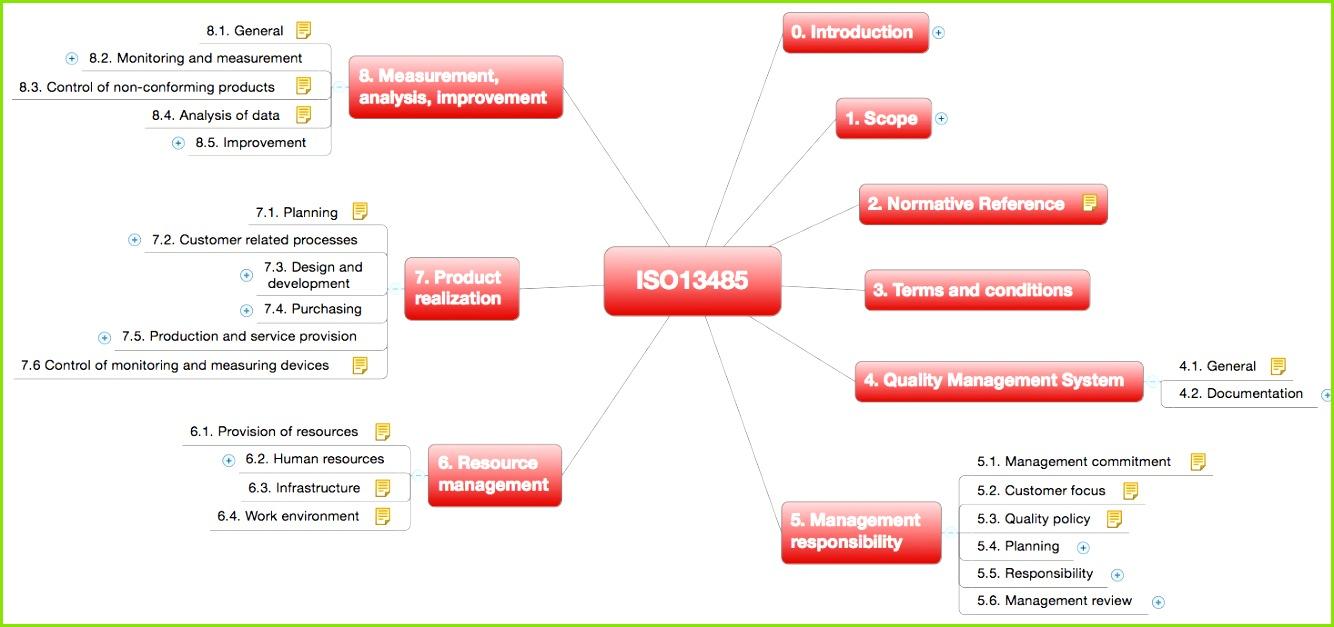 ISO Qualitätsmanagementsysteme für Medizinprodukte