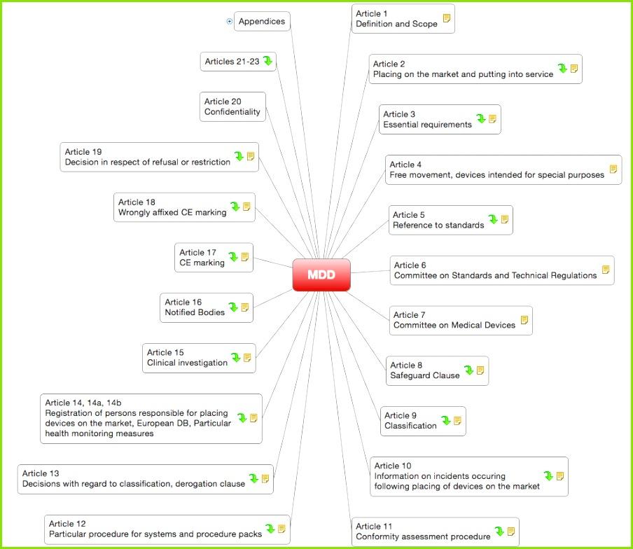 Medizinprodukterichtlinie Inhalte als Mindmap