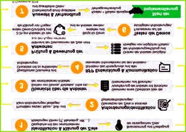 Personalentwicklung Die Projektstruktur Abb 2 sieht dementsprechend wie folgt aus