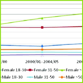 abstract A20 Prevalence of SARD by age and
