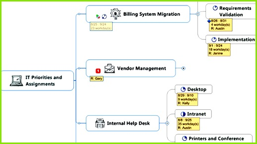Organize with ease MindManager