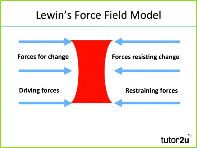 Lewin s Force Field Analysis Model