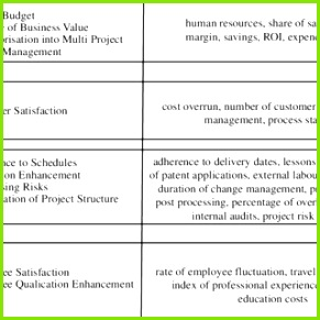 Typical drivers and KPIs for an internal automotive product development project