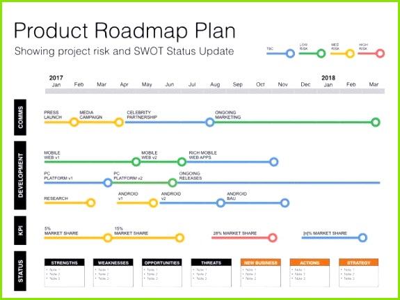 Keynote Roadmap Template with SWOT & PESTLE