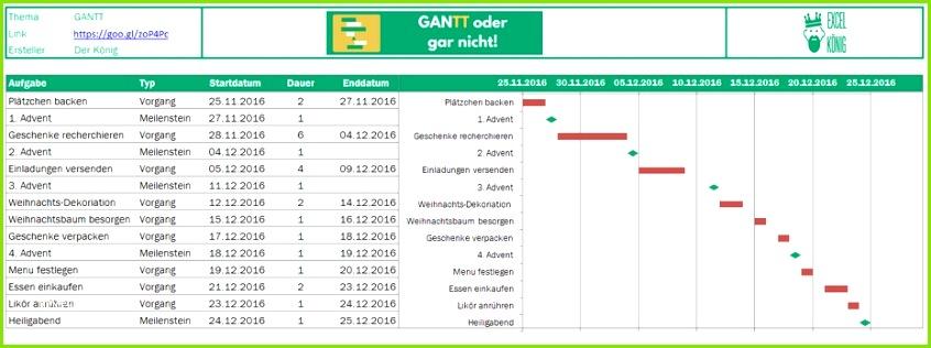 Ablaufplan Projektmanagement Vorlage Angenehm Erfreut Projektmanagement Zeitplanvorlage Ideen Beispiel