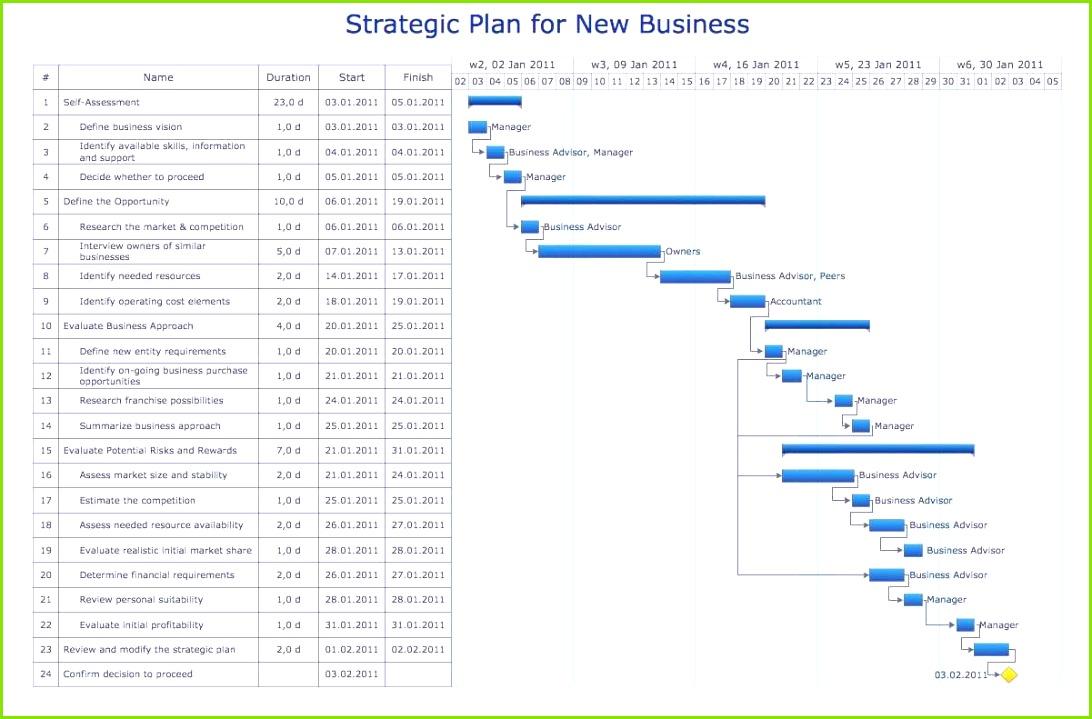 Excel Projektplan Vorlage Einzigartig Projektplan Excel Vorlage Und Unique Gantt Project Planner Template