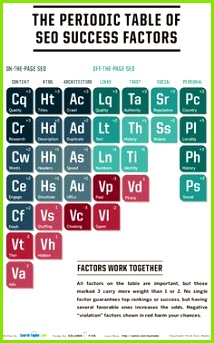 The periodic table of SEO Success Factors seo ranking onpage offpage Periodensystem