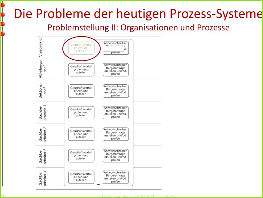 Prozessbeschreibung Vorlage Word Modell 35 Einzigartig Billig Risikobeurteilung Maschinen Vorlage