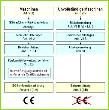 Risikobeurteilung Maschinenrichtlinie Vorlage Beschreibung Die Neue Maschinenrichtlinie In Der Praxis Pdf Risikobeurteilung Maschinenrichtlinie