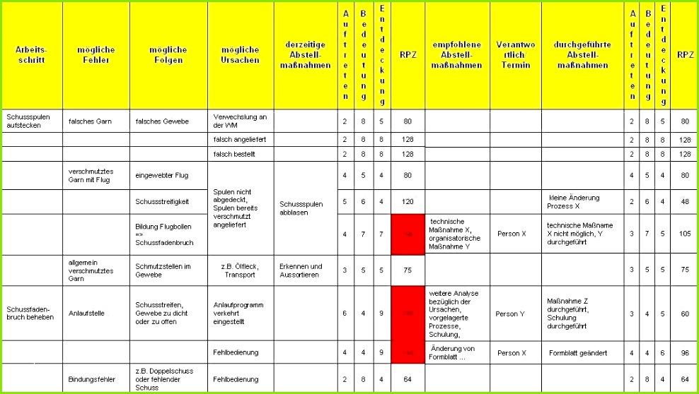 Risikobeurteilung Maschinenrichtlinie Vorlage Beispiel 35 Annehmbar Risikobeurteilung Maschinen Vorlage