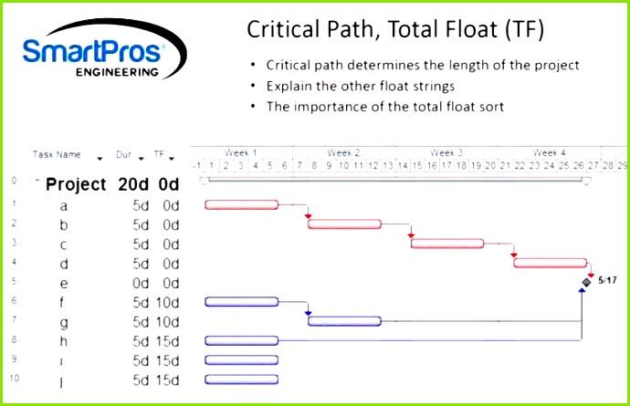 Schichtplan Excel Vorlage 3 Schichten Neu Related Post