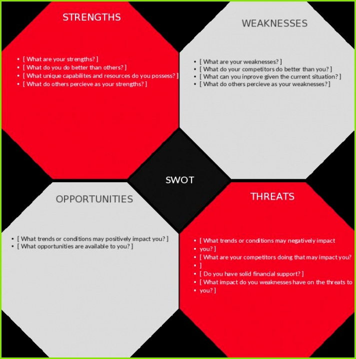 Swot Template Powerpoint Make A Diagram In Word Luxury Ppt 0d Antique How to Create Template