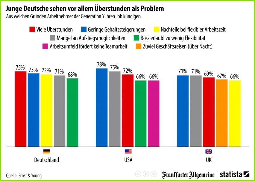 Infografik Junge Deutsche sehen vor allem überstunden als Problem