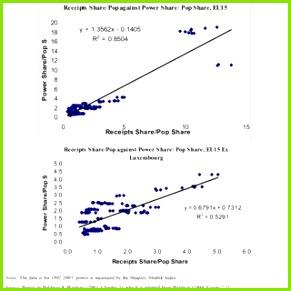 EU15 per capita vote shares and bud share average 1995 2000