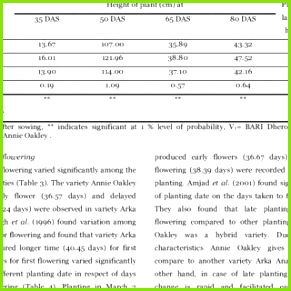 Effect of variety on plant height