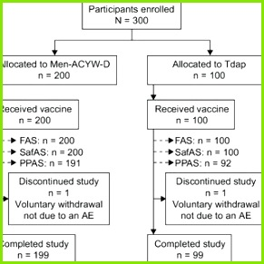 Safety and immunogenicity of a single dose of a quadrivalent meningococcal conjugate vaccine MenACYW D A multicenter blind observer randomized