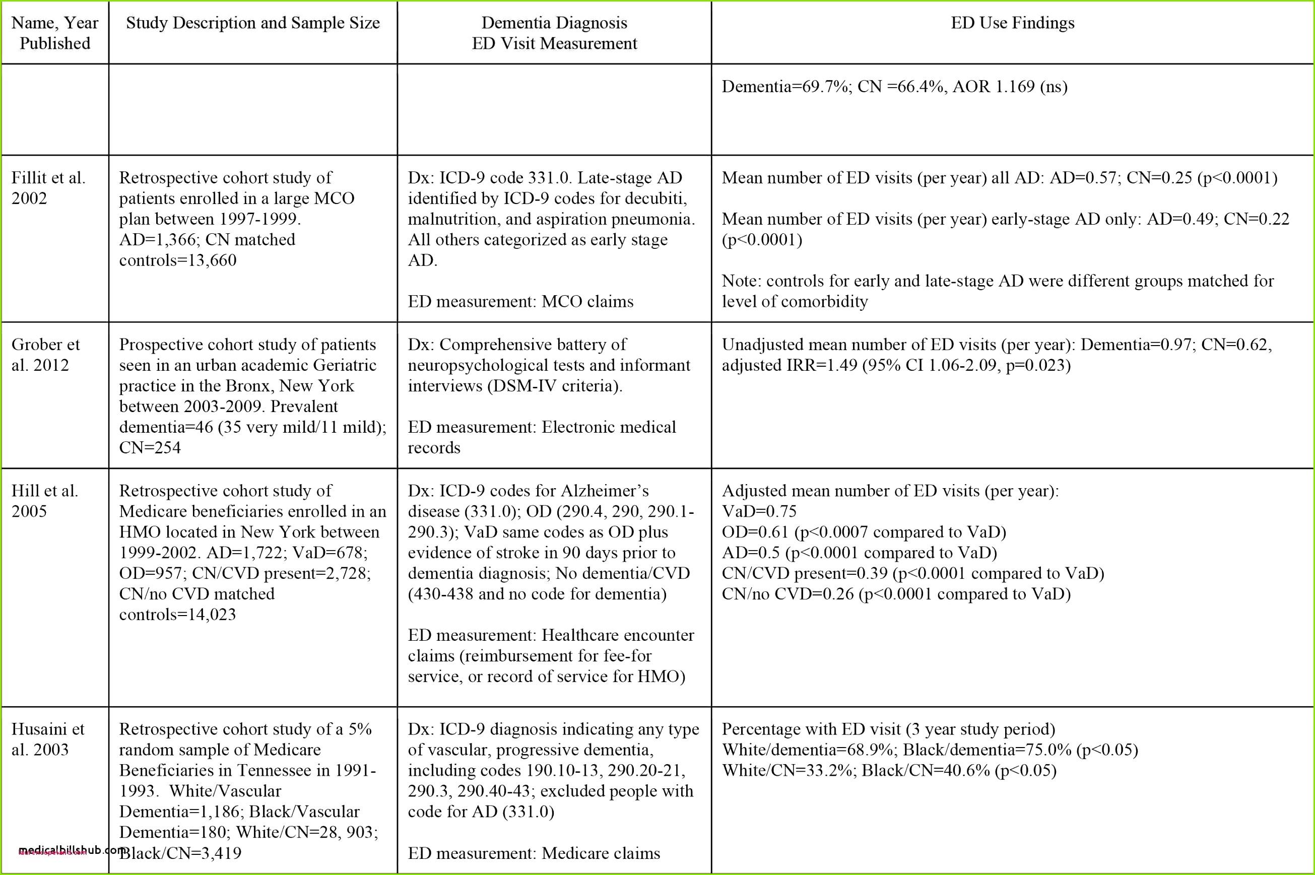 Reisekostenabrechnung Muster Neu Reisekostenabrechnung 2017 Excel Vorlage Reisekostenabrechnung