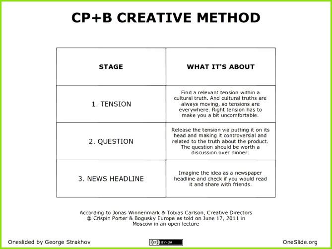 Resume Check Design Brief Template Check Template 0d Resume Design Brief Example