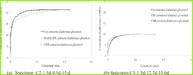 Diagram A Court New Fig 7 Courbes Contrainte D Adhérence–glissement Paraison