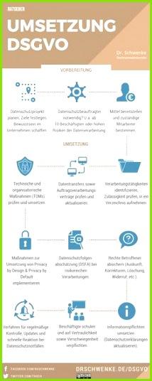 Infografik DSGVO Umsetzung Dr Schwenke dsgvo