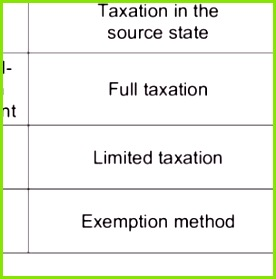Prevention of Double Taxation within the OECD MTC
