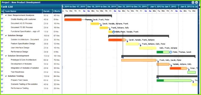 Excel Gantt Diagramm Neues 61 Unique Free Excel Gantt Chart Template 2010 Unglaubliche Excel Gantt