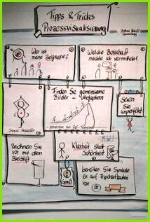 Prozessvisualisierung Projektmanagement Wissensmanagement Personalentwicklung Kommunikation Spickzettel Beratung Fortbildung