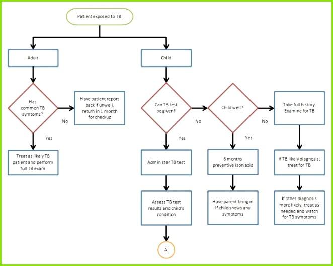 New Lovely 0d 3d Flow Chart Powerpoint Template Free Elegant 3d Flow Chart Powerpoint