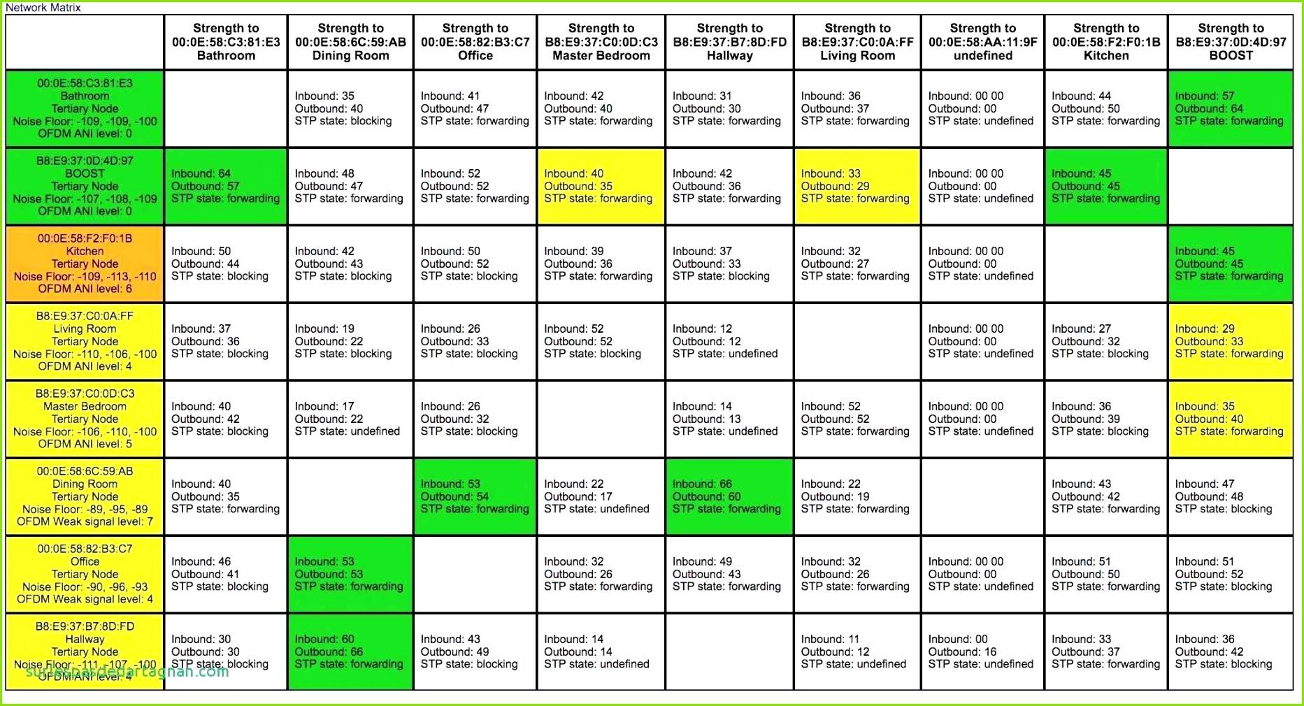 Haushaltsbuch Vorlage Detaillierte Excel Stundenplan Vorlage Schön Genial Fotos Von Inventarliste