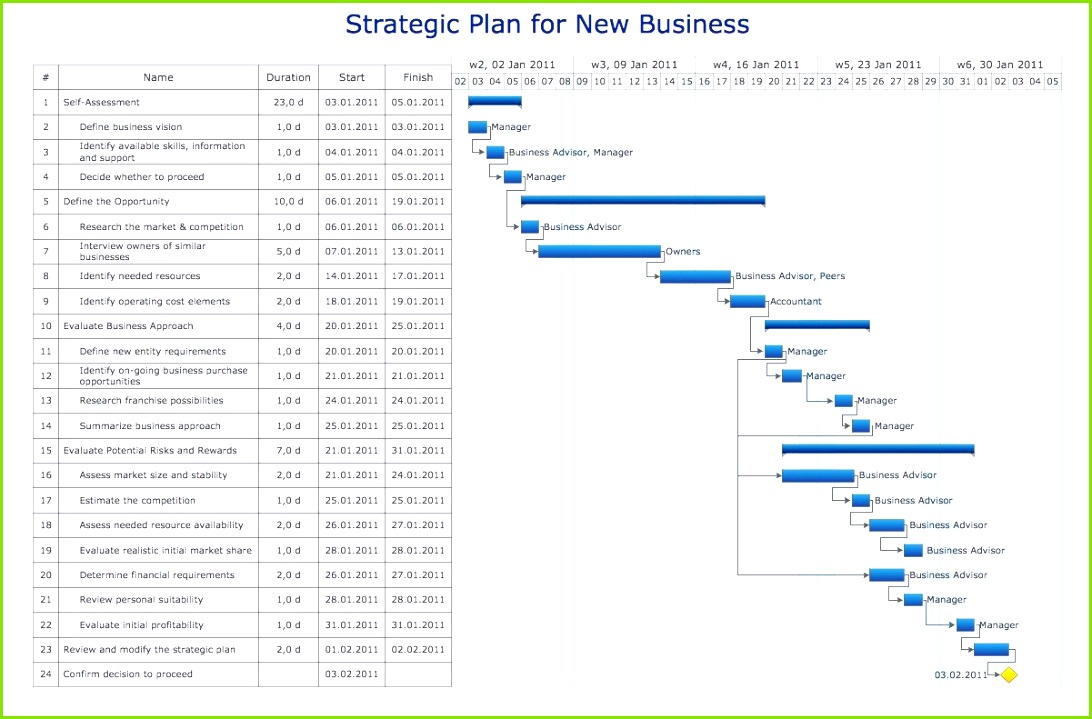 11 Business Timeline Templates Free Word Ppt Pdf Format 11 Business Timeline Template Word