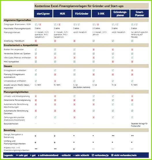 Kostenplan event Vorlage Großartig Know How Versprochen Und Herausragend Kommunikationsplan Vorlage Excel