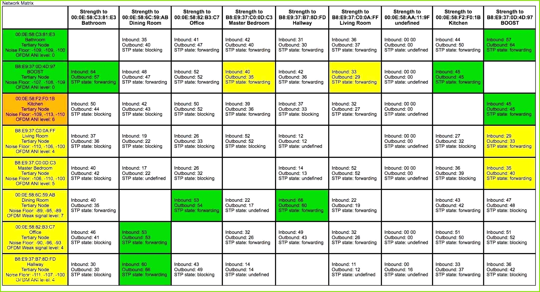 Cleaning Report Template Nützlich Krankenstand Vorlage Excel