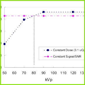 Detector signals associated with the three proposed kVp setup schemes for the CsI Tl