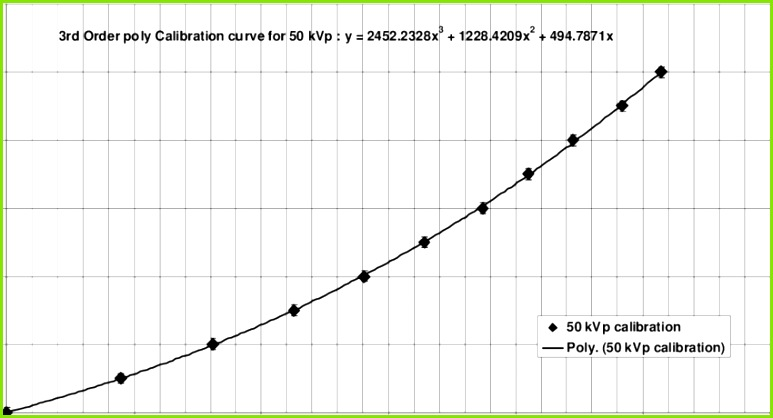 Example calibration curve for a 50 kVp x ray beam irradiation using