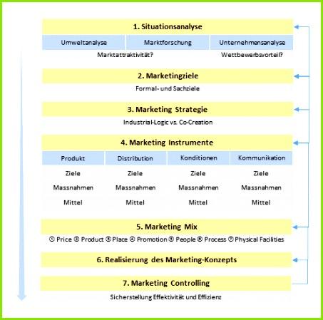 Aufgaben des Marketings