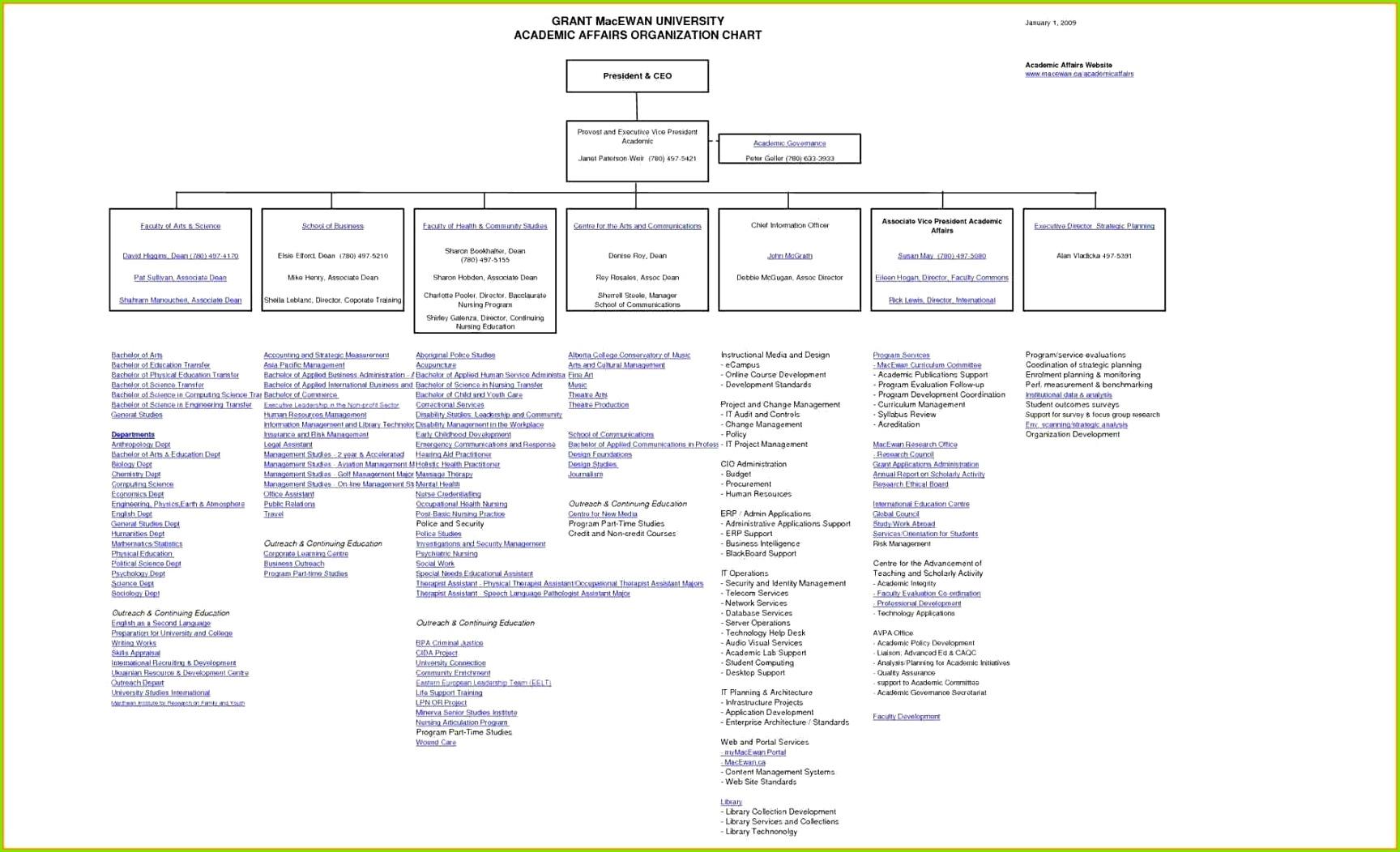 Organization Chart Template Excel Elegant Blank Flow Chart Template for Word Unique Template Map Printable Od