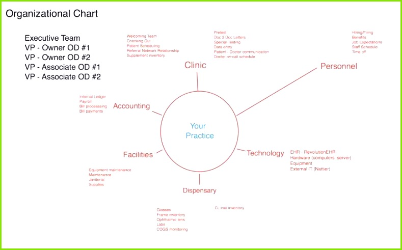 Blank Concept Map Template or Mindmap Vorlage Word